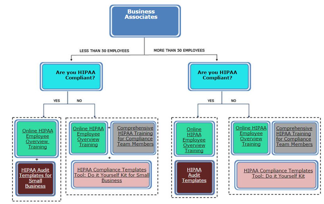 Business Associates Chart