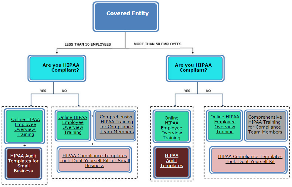 Flow Chart for Covered Entity HIPAA Compliance